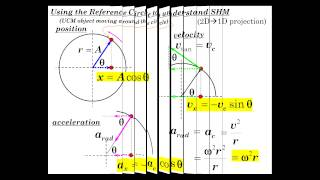 Simple Harmonic Motion Part 1