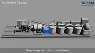 Mobile Gold Process Plant- the best choice for small gold dressing,5 ton per day