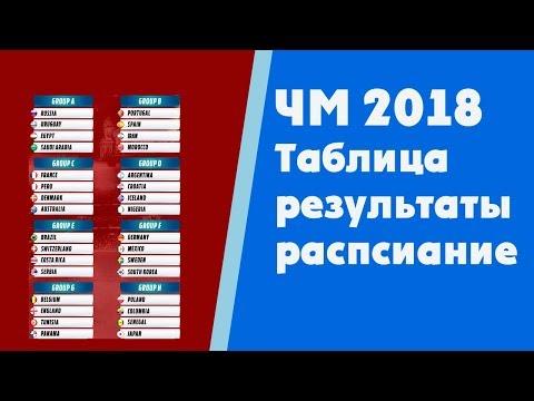 Футбол. Чемпионат мира 2018. Результаты. Таблица. Расписание. Россия Саудовская Аравия.