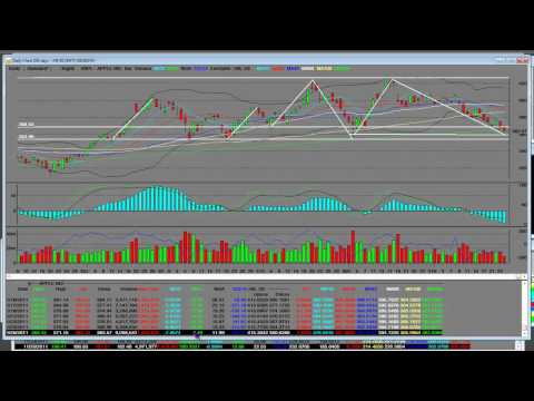 Apple Stock Technical Analysis 10 Month Moving Average AT RISK