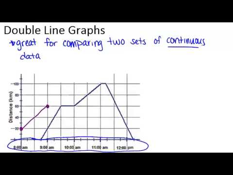 Double Line Graphs Principles