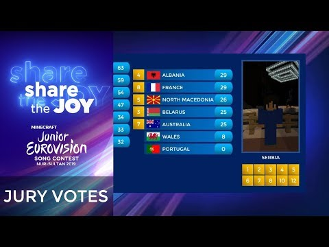 Minecraft Junior Eurovision Song Contest 2019 - All the jury votes