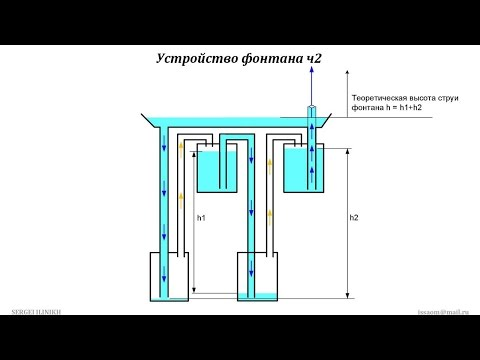 Геронов фонтан своими руками галилео - Finland-net.ru