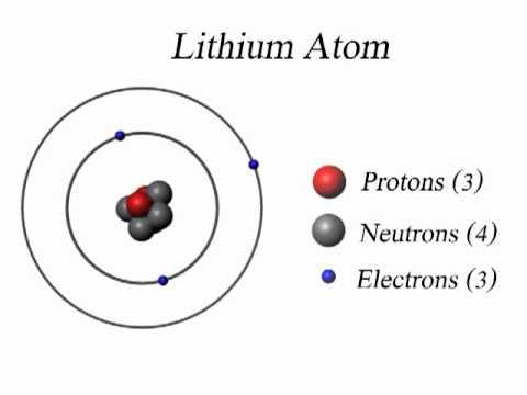 lithium atom youtube