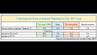 Как часто русские рубли использует Украина и Россия во внешней торговле