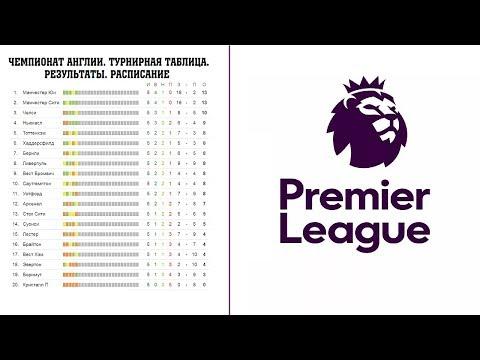 Чемпионат Англии по футболу. 18 тур. Премьер-лига. АПЛ. Результаты, расписание и турнирная таблица.