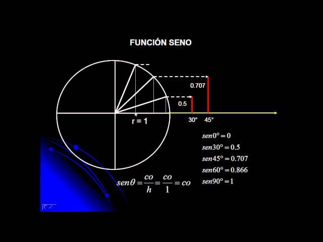 Círculo trigonométrico (PRIMERA PARTE)