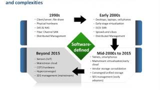 Software-defined Storage: Reality or Hype?