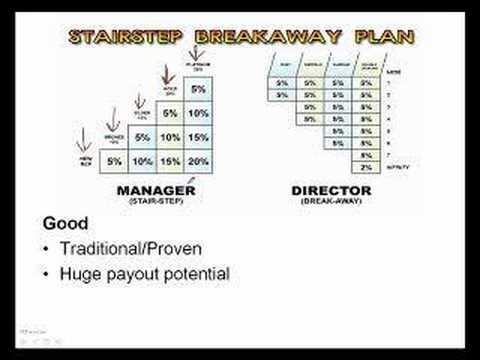 Network Marketing Pay Plans 4 Stairstep Breakaway Plan