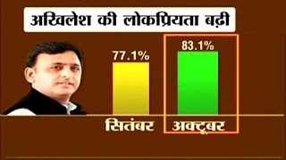 Akhilesh Yadav's popularity increases to 83 percent - CVoter Survey | October 28