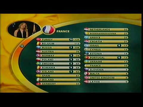 Eurovision 2003 Voting - All Points to Turkey Music Videos