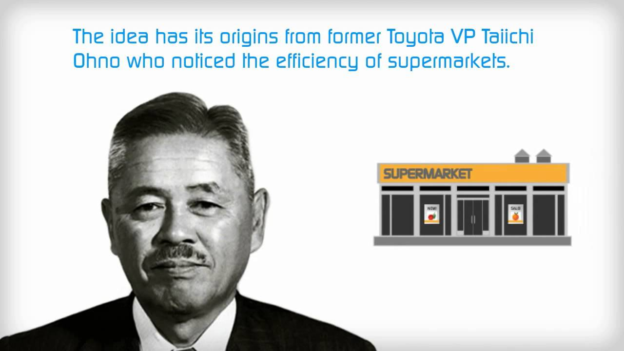 Toyota Production System Principles Youtube