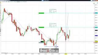 Price Action Trading A Double Bottom On Crude Oil Futures; SchoolOfTrade.com