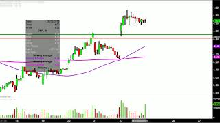 Denbury Resources Inc. - DNR Stock Chart Technical Analysis for 06-22-18