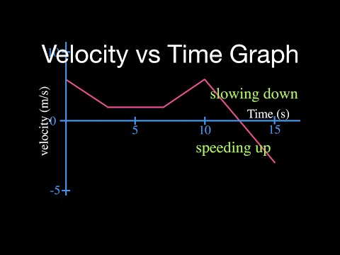 velocity vs time graph part 2 youtube