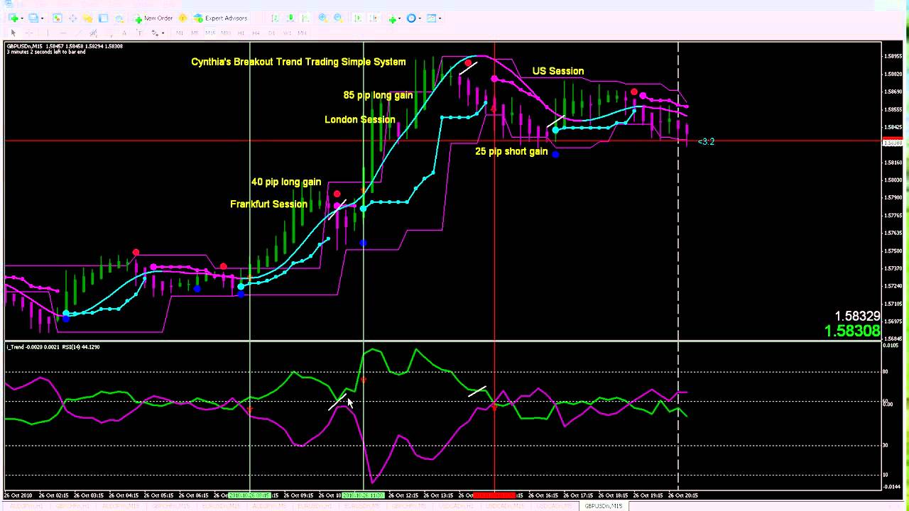 The 5-Minute Forex