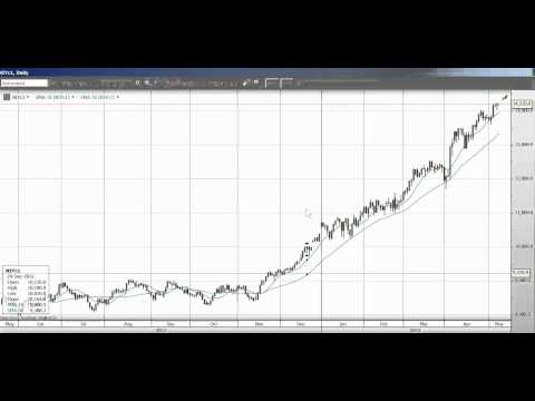 Trading Video - Nikkei Index - 8 May 2013