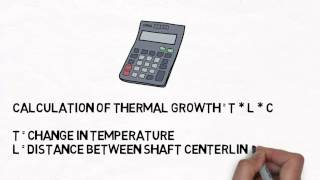 Alignment Matters: Thermal Growth