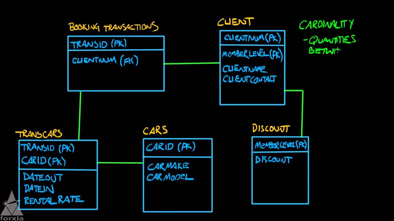 Logic Data Modeling - Entity Relationship Diagrams - Part 5 Of 5