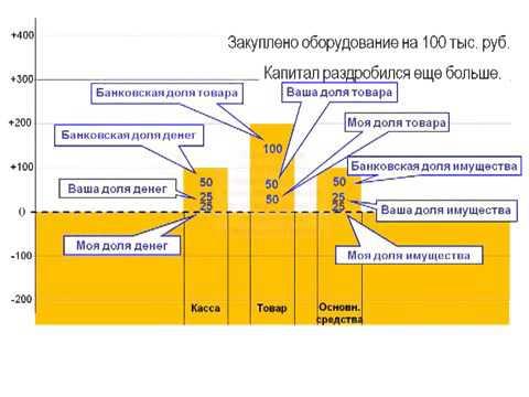 Бухгалтерский учет  Лекция 1  Принцип двойной записи  Активы и пассивы