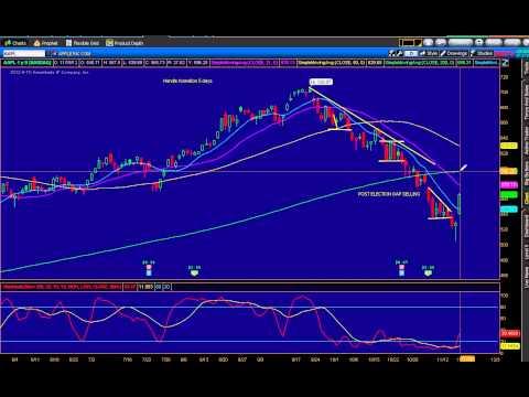 Stock Market Reversal   11-19-12