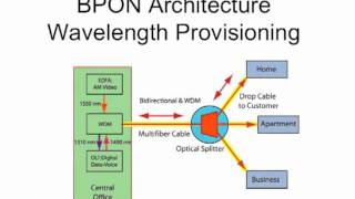 FOA Lecture 25_ FTTH - Fiber To The Home