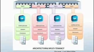 How to Get Cloud Architecture and Design Right the First Time 2012