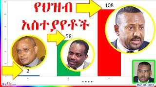 Ethiopia:ስለ ዶ/ር አቢይ መመረጥ የተሰጡ አስተያየቶች Dr Abiy Ahmed Ali New Prime Minister Public Comments - DW
