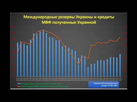 Может ли Украина прожить без кредитов МВФ? ИНФОГРАФИКА