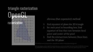OpenGL - rasterization