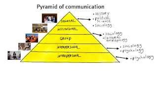1.2 What is communication?