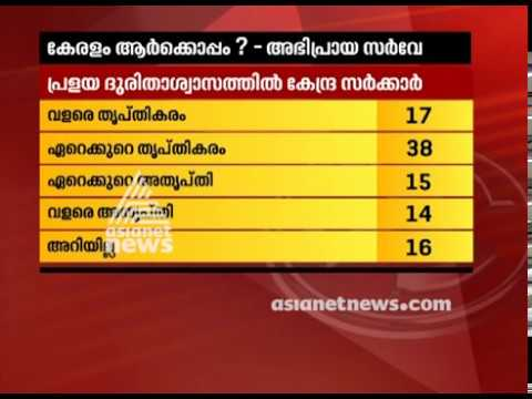 Will Kerala Flood and relief programs affect the voters in Kerala | Asianet news Election survey