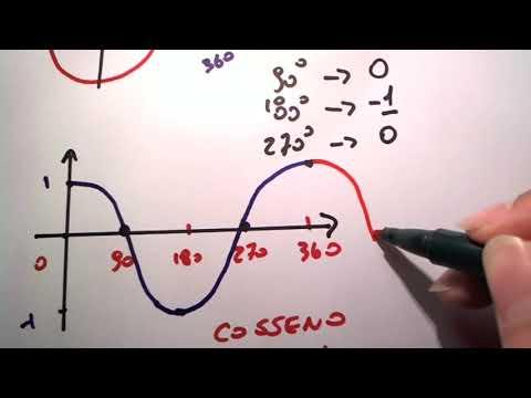 Me Salva! Trigonometria - Como desenhar o gráfico da função cosseno