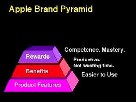 apple brand pyramid
