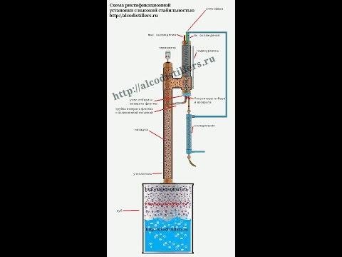 Ректификационную колонну сделанную своими руками