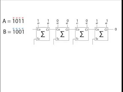 Como sumar números Binarios con Semisumadores