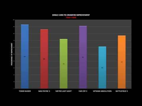 AMD R9 280X + 7970 MIXED CROSSFIRE PERFORMANCE REVIEW CHARTS (GAMES BENCHMARK)