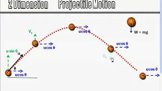 Kinematics Lecture - Projectile Motion - page 13
