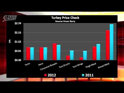 Turkey Price Check; Shell Egg Inventory; ConAgra Promotes Nutrition Addition
