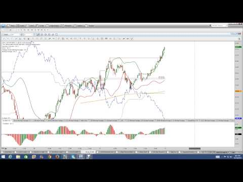 High Frequency Trading | Programmed Trading | Market Rigging