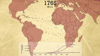 The Atlantic Slave Trade in Two Minutes