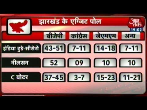 Exit Polls: Majority for BJP in Jharkhand