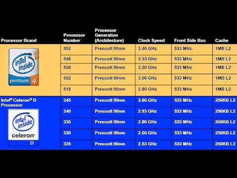 Compara 231 227 O De Processadores Pentium Vs Celeron Gta San