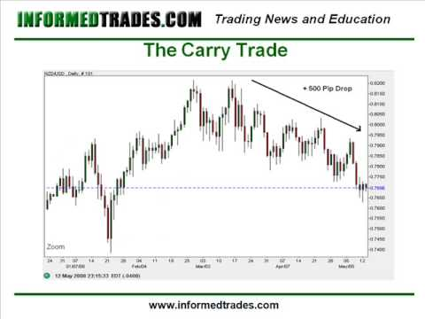 112. How To Trade the Carry Trade Strategy Part 3