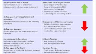Network Function Virtualization NFV and Software defined Networks SDN Priorities