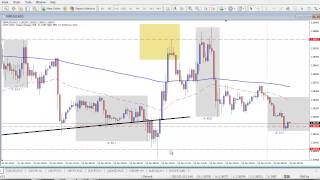 Live Forex Range Trade - How to Trade Market Ranges