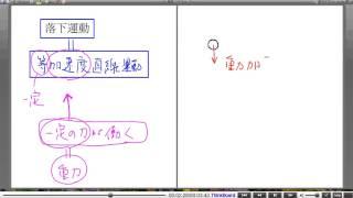高校物理解説講義:「物体の運動」講義21