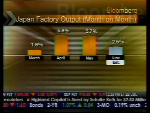 Japan Retail Sales - Bloomberg