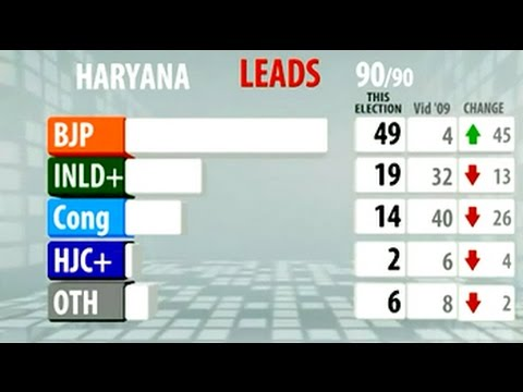 Election Results: BJP set to take Haryana