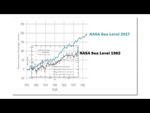 All Climate Adjustments Increase Over Time